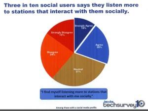 Radio und Social Media